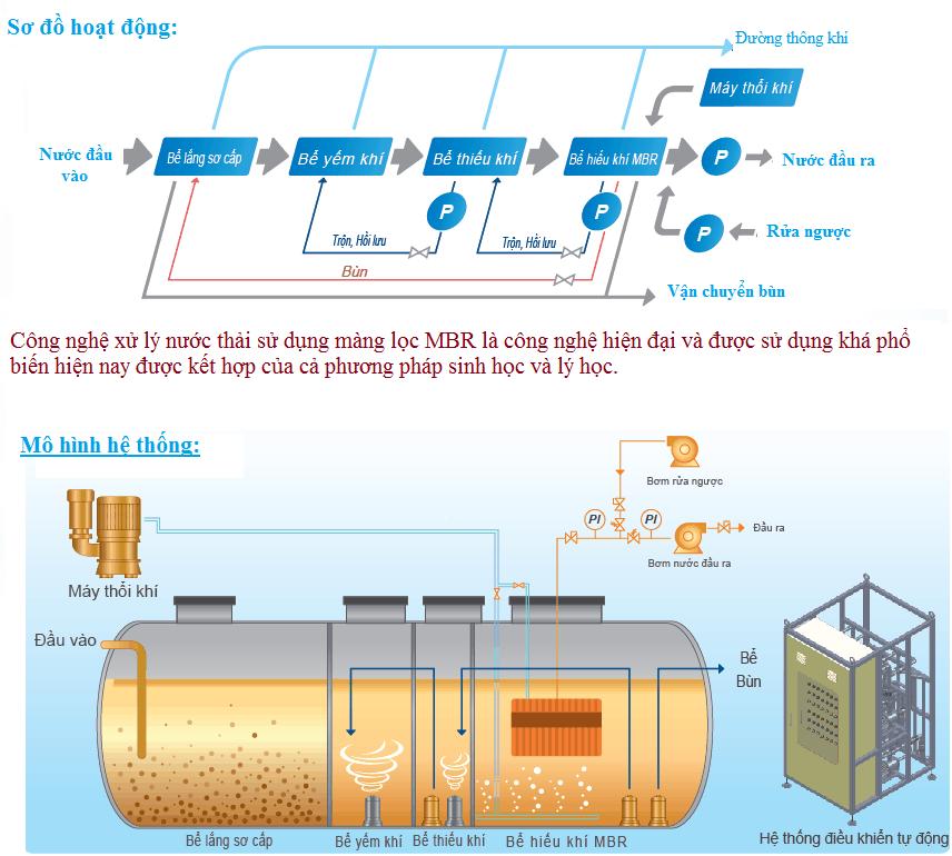xử lý nước thải tại nhơn trạch